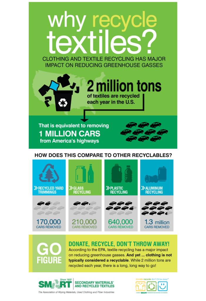 Recycle Textiles