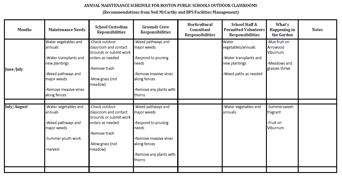BPS Outdoor Classrooms Annual Maintenance Schedule